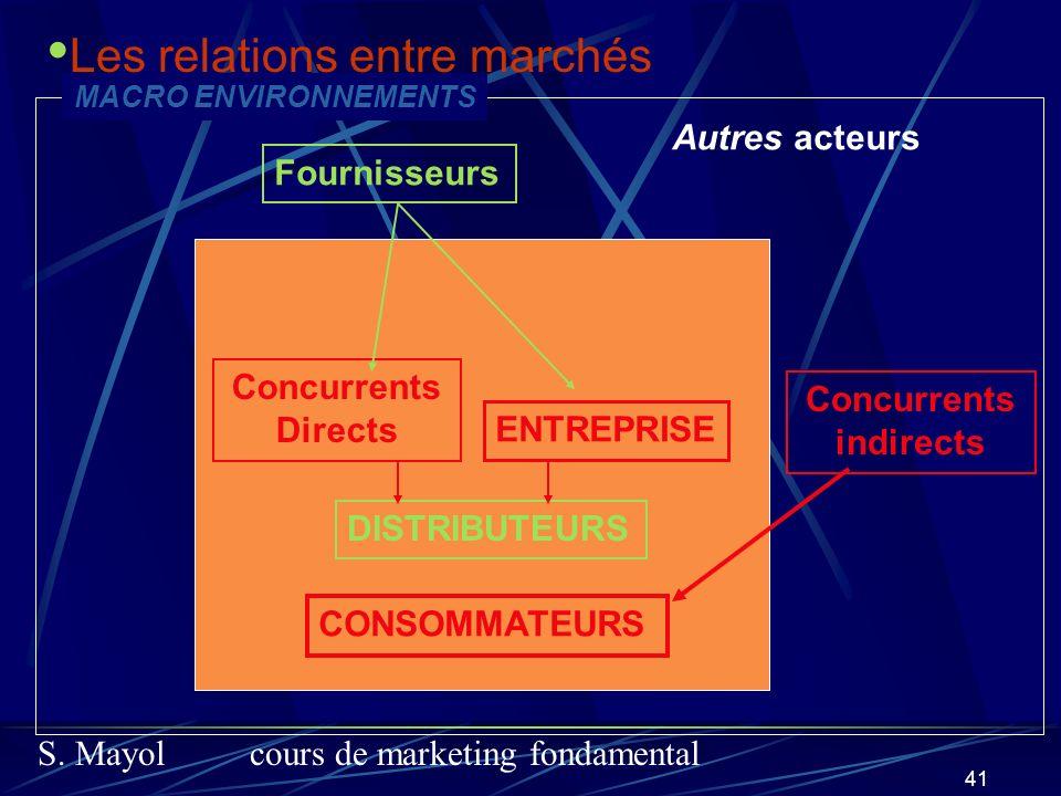 Les relations entre marchés