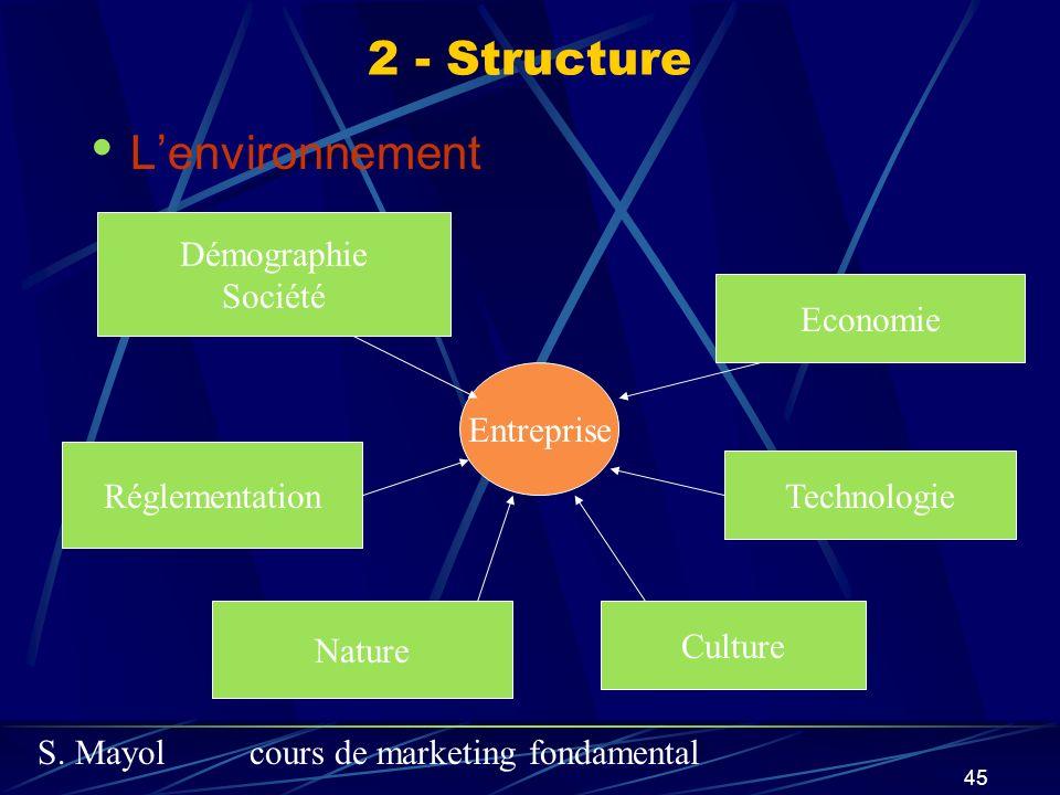 2 - Structure L'environnement Démographie Société Economie Entreprise