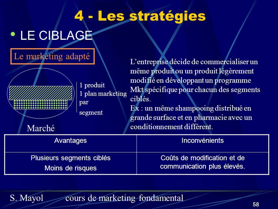 4 - Les stratégies LE CIBLAGE Le marketing adapté Marché