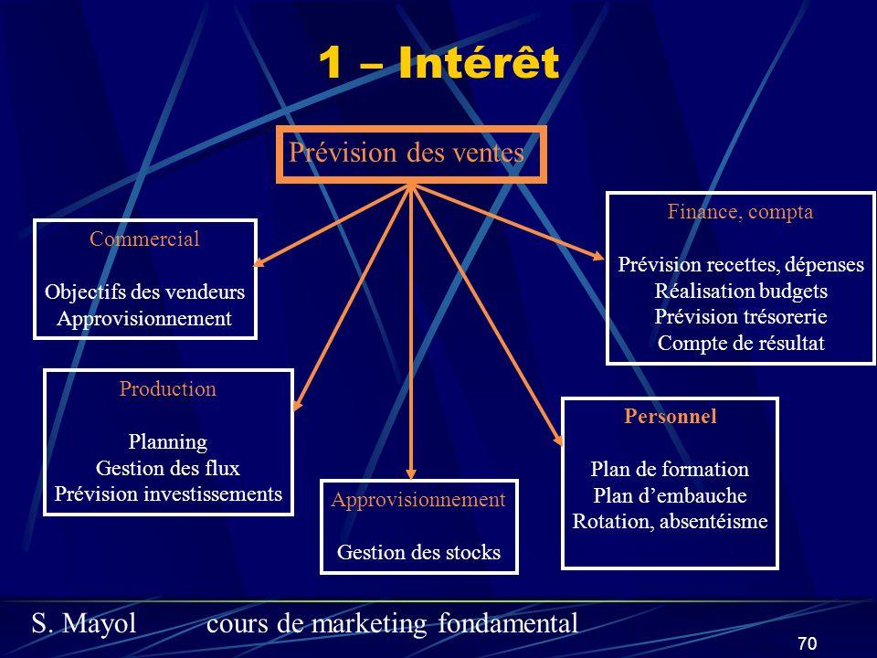 1 – Intérêt Prévision des ventes Finance, compta Commercial