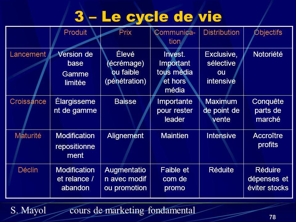 3 – Le cycle de vie Produit Prix Communica-tion Distribution Objectifs