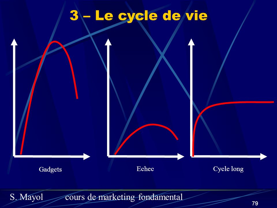 3 – Le cycle de vie Gadgets Echec Cycle long
