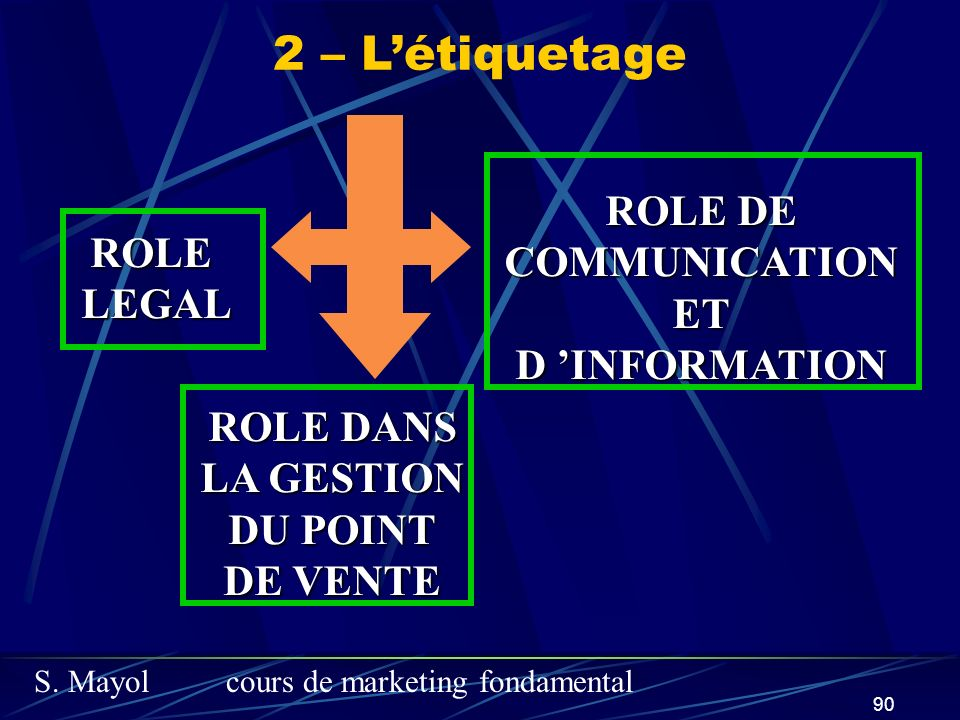 2 – L'étiquetage ROLE DE COMMUNICATION ROLE ET LEGAL D 'INFORMATION