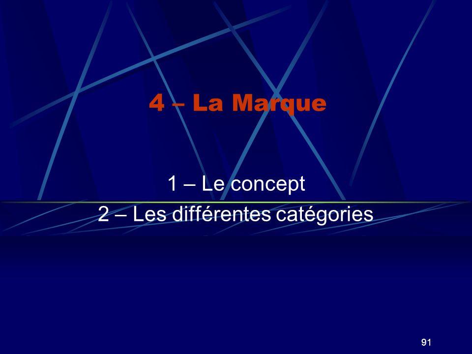 1 – Le concept 2 – Les différentes catégories