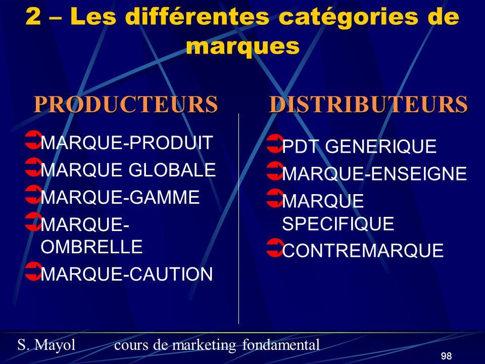 2 – Les différentes catégories de marques