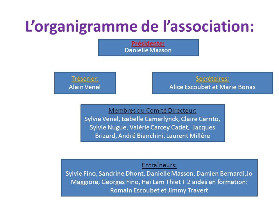 L'organigramme de l'association: