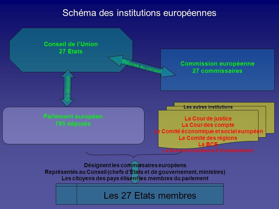 Schéma des institutions européennes