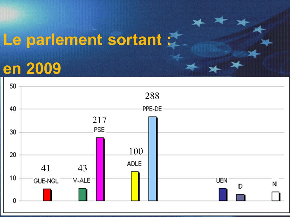 Le parlement sortant : en 2009 288 217 100 41 43