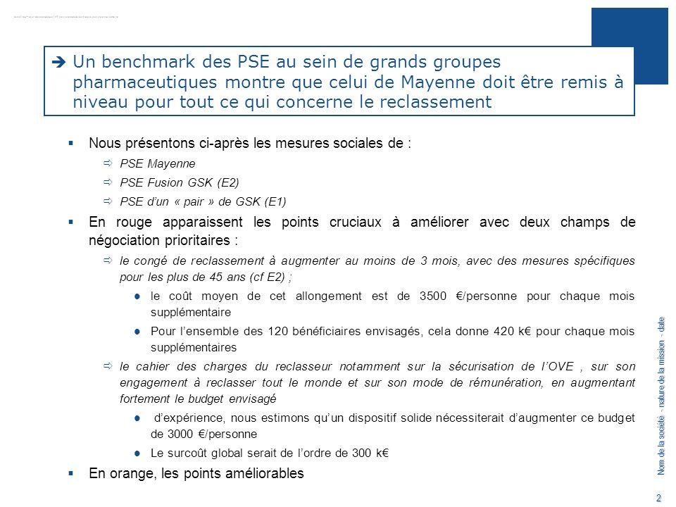 Un benchmark des PSE au sein de grands groupes pharmaceutiques montre que celui de Mayenne doit être remis à niveau pour tout ce qui concerne le reclassement