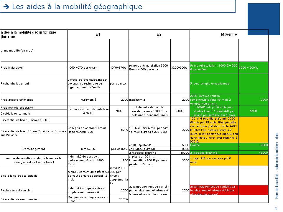 Les aides à la mobilité géographique