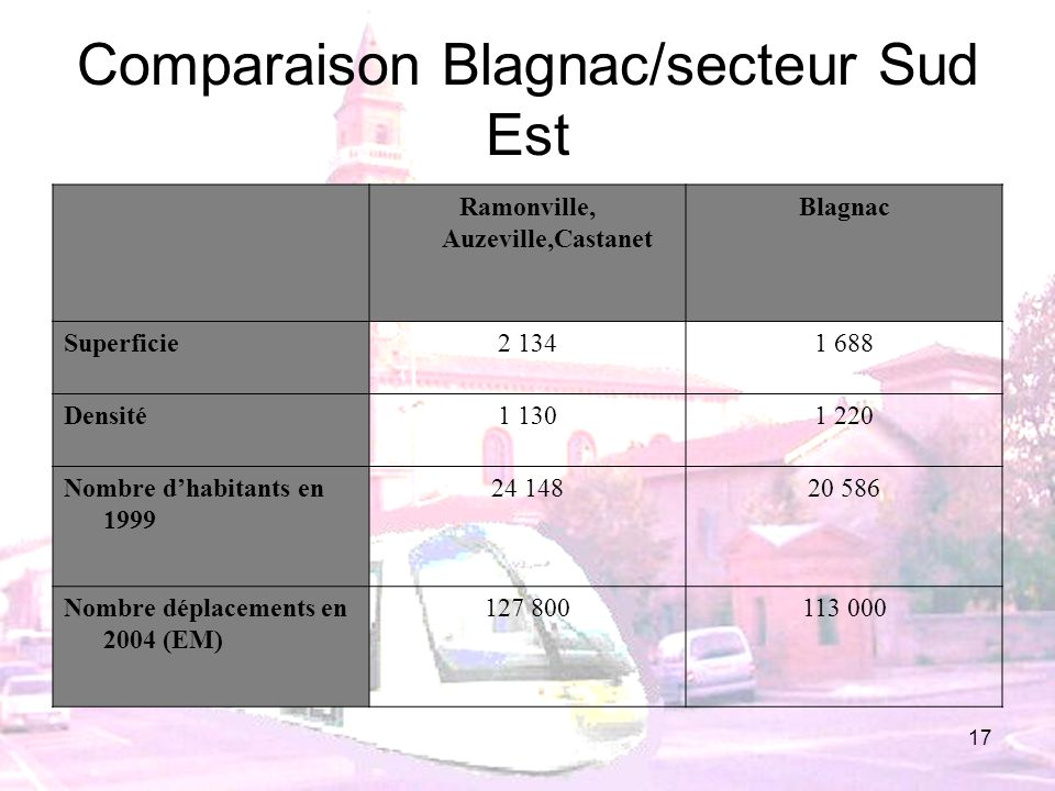Comparaison Blagnac/secteur Sud Est