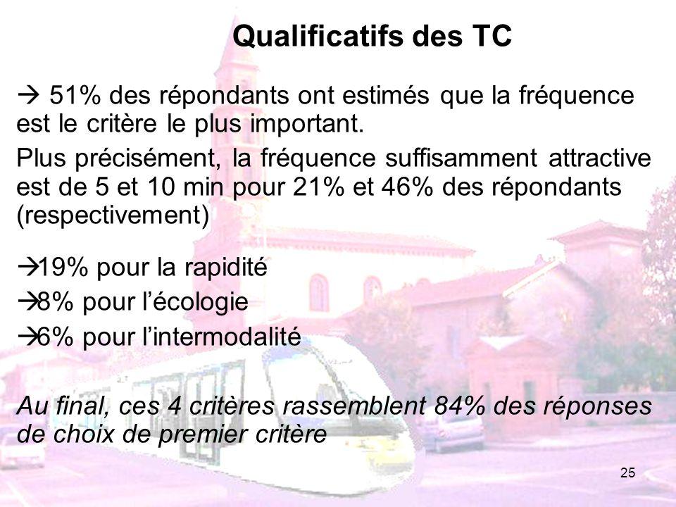 Qualificatifs des TC  51% des répondants ont estimés que la fréquence est le critère le plus important.