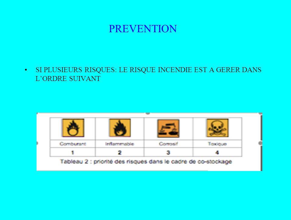 PREVENTION SI PLUSIEURS RISQUES: LE RISQUE INCENDIE EST A GERER DANS L'ORDRE SUIVANT