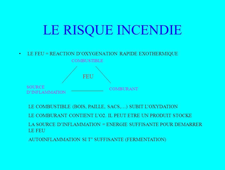 LE RISQUE INCENDIELE FEU = REACTION D'OXYGENATION RAPIDE EXOTHERMIQUE. COMBUSTIBLE. FEU. SOURCE D'INFLAMMATION.