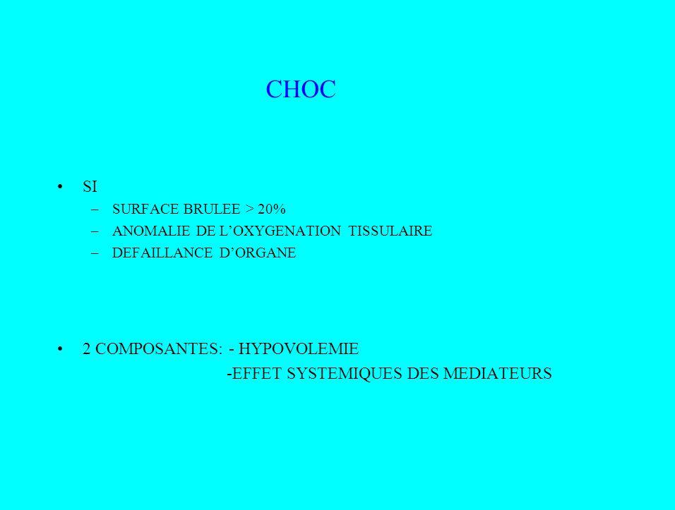 CHOC SI 2 COMPOSANTES: - HYPOVOLEMIE -EFFET SYSTEMIQUES DES MEDIATEURS