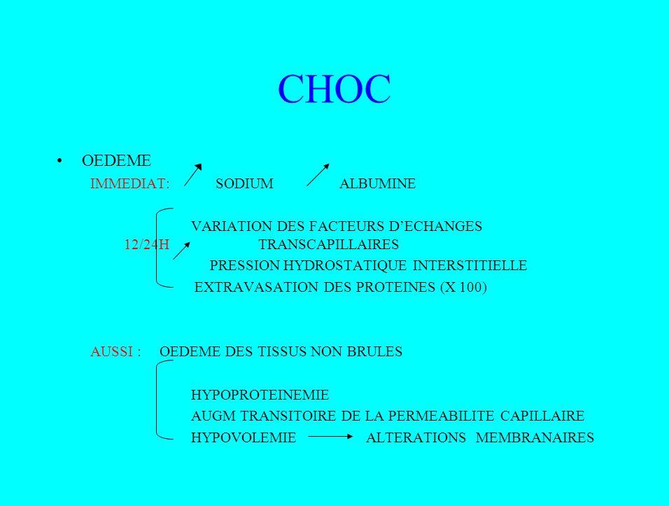CHOC OEDEME IMMEDIAT: SODIUM ALBUMINE