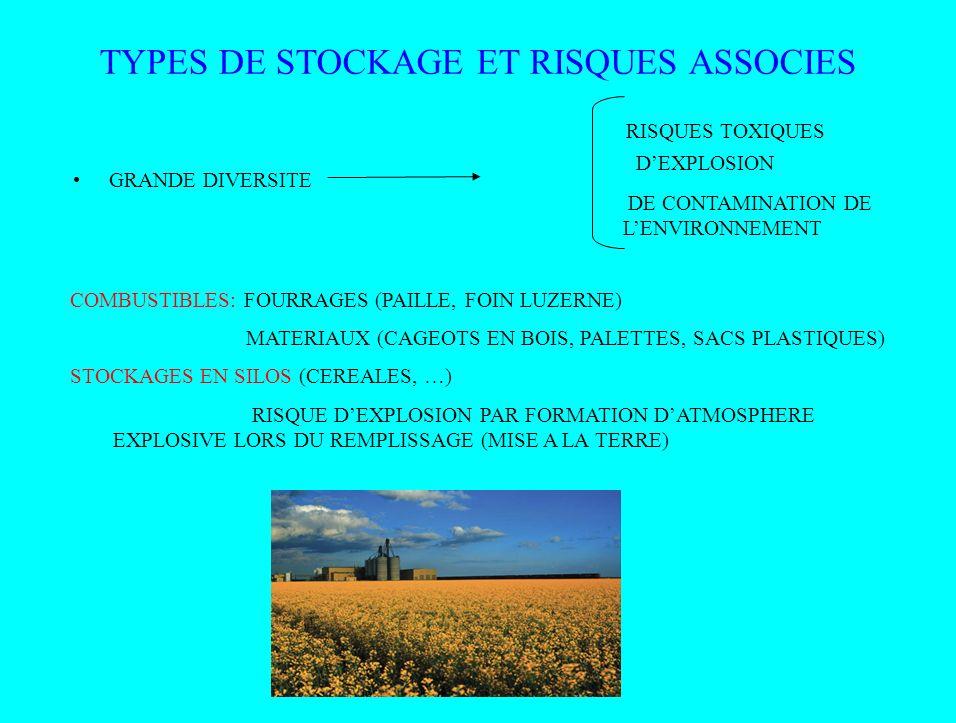 TYPES DE STOCKAGE ET RISQUES ASSOCIES