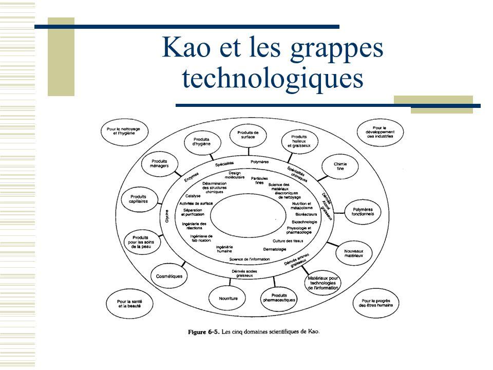 Kao et les grappes technologiques