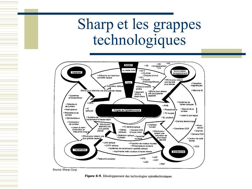 Sharp et les grappes technologiques
