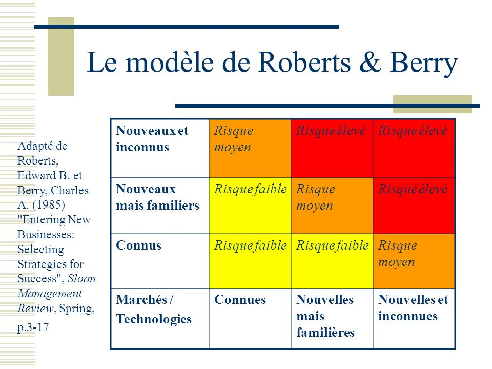 Le modèle de Roberts & Berry
