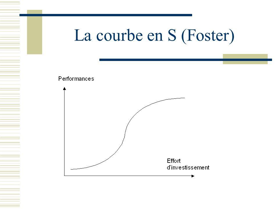 La courbe en S (Foster)