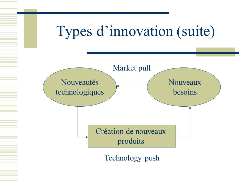 Types d'innovation (suite)
