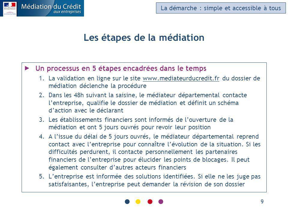 Les étapes de la médiation