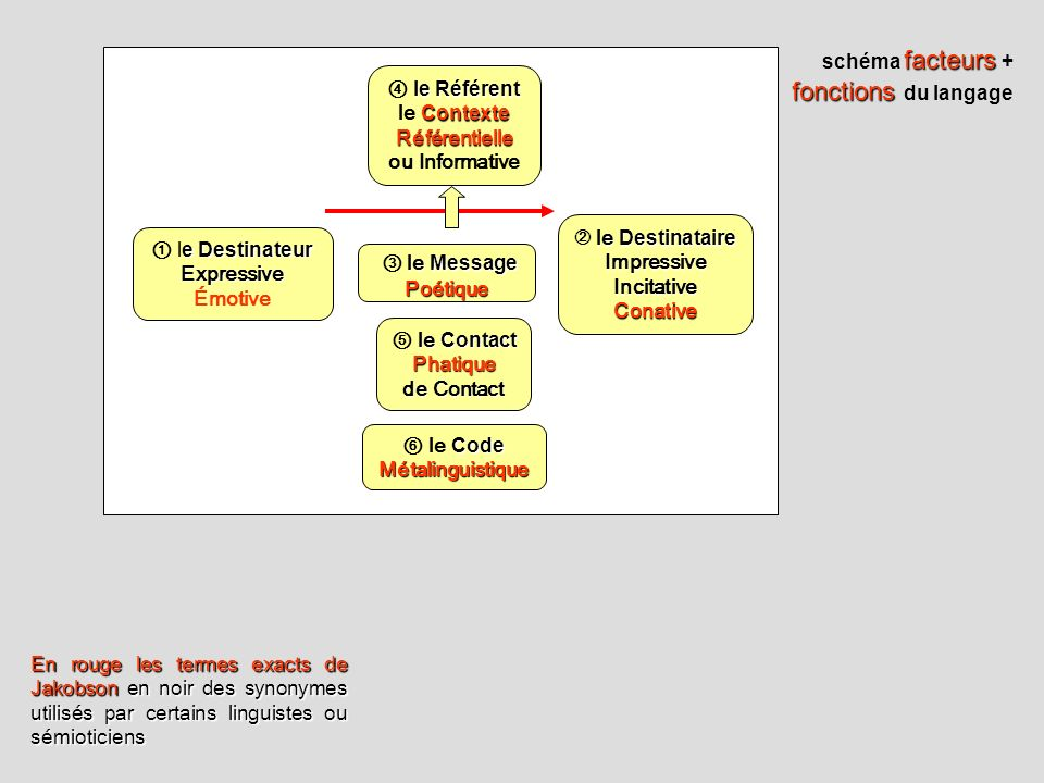 ③ le Message schéma facteurs + fonctions du langage ④ le Référent