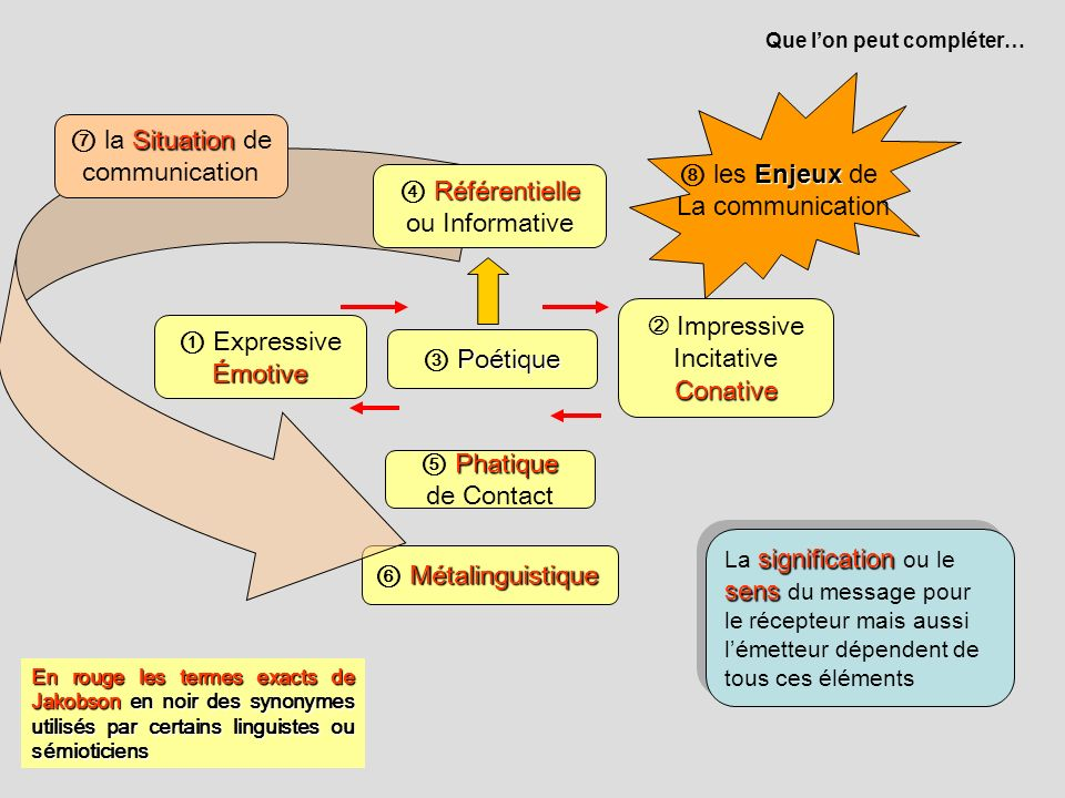 ⑦ la Situation de communication