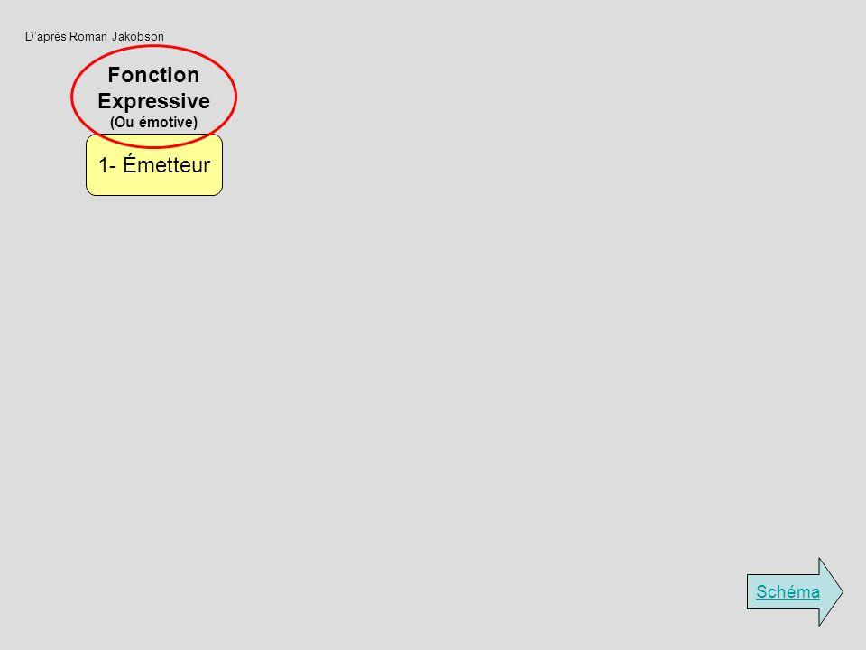 Fonction Expressive 1- Émetteur Schéma (Ou émotive)