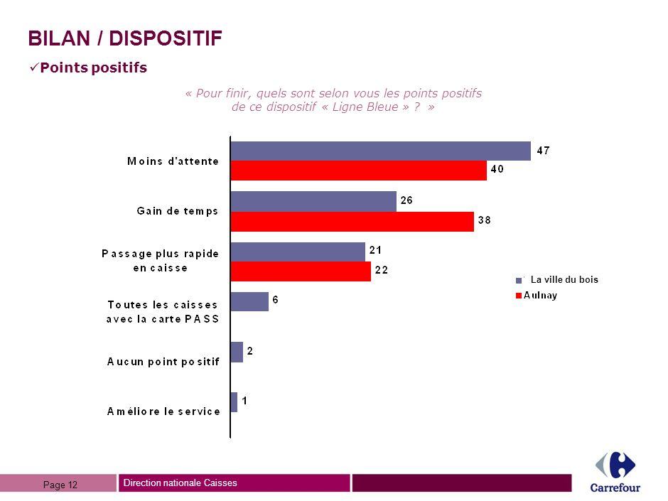 BILAN / DISPOSITIF Points positifs