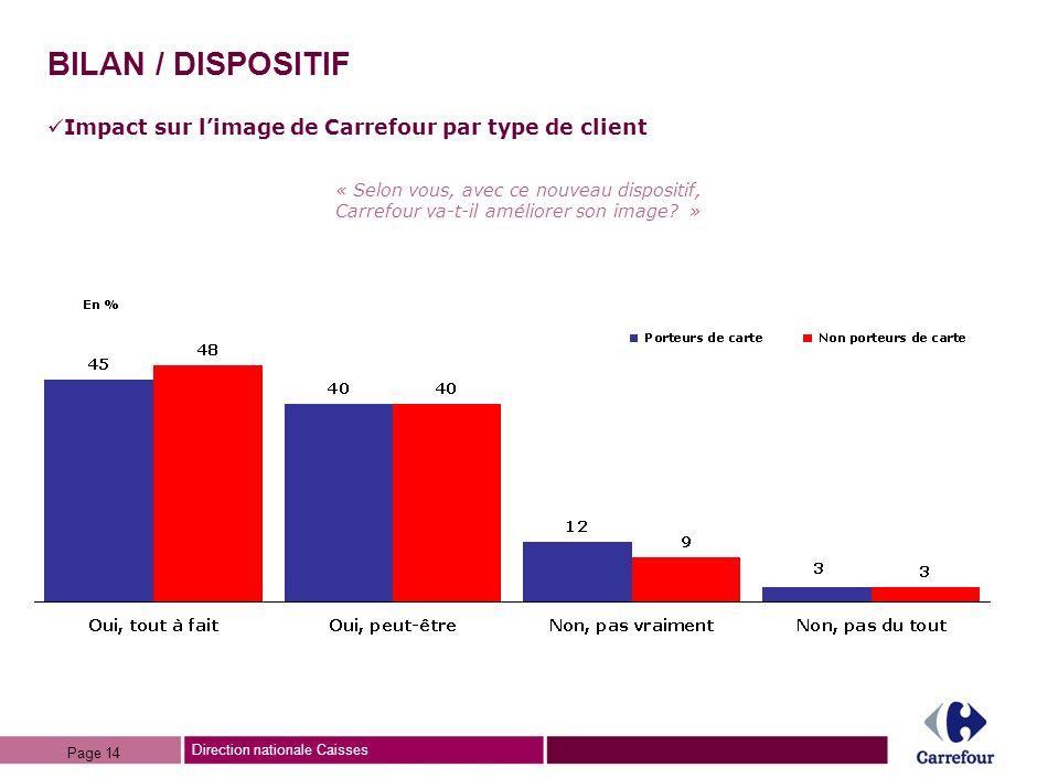 BILAN / DISPOSITIF Impact sur l'image de Carrefour par type de client