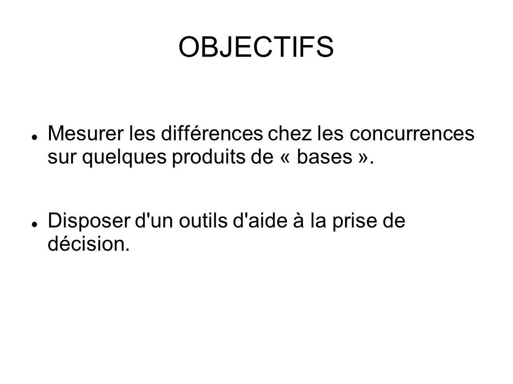 OBJECTIFSMesurer les différences chez les concurrences sur quelques produits de « bases ».