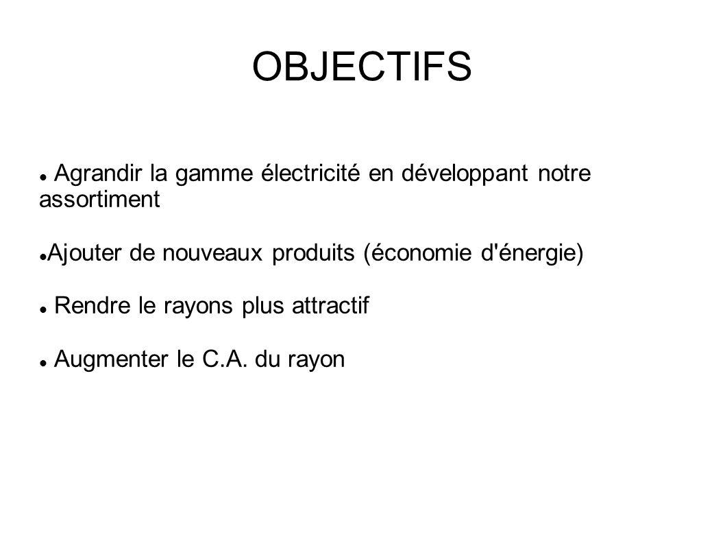 OBJECTIFSAgrandir la gamme électricité en développant notre assortiment. Ajouter de nouveaux produits (économie d énergie)