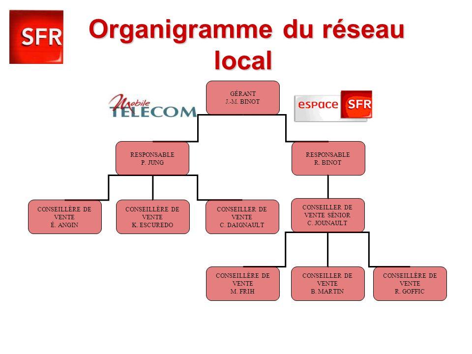 Organigramme du réseau local