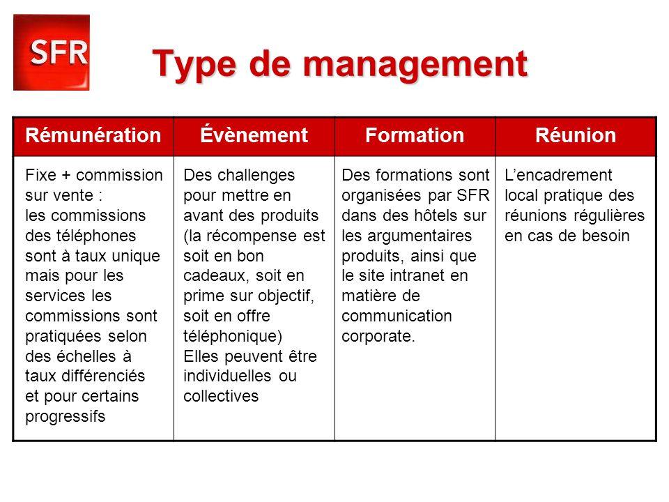Type de management Rémunération Évènement Formation Réunion
