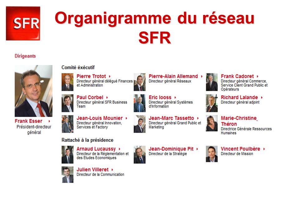 Organigramme du réseau SFR