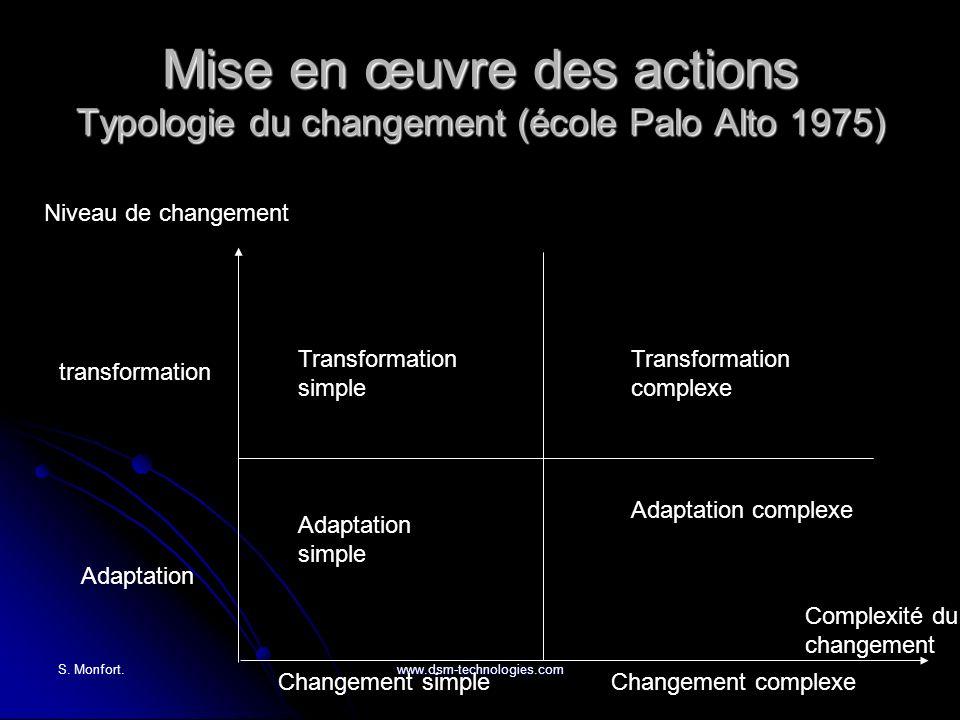 Mise en œuvre des actions Typologie du changement (école Palo Alto 1975)