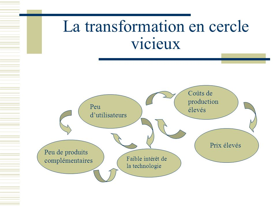 La transformation en cercle vicieux