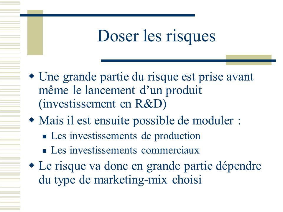 Doser les risques Une grande partie du risque est prise avant même le lancement d'un produit (investissement en R&D)