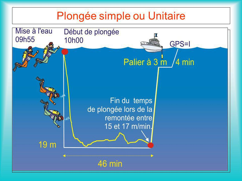 Plongée simple ou Unitaire