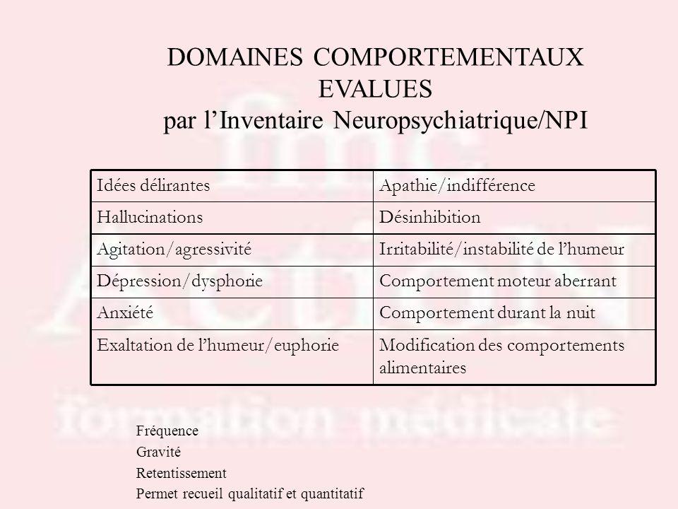 Drs S.LOTTON & R.THIRIONDOMAINES COMPORTEMENTAUX EVALUES par l'Inventaire Neuropsychiatrique/NPI. Modification des comportements alimentaires.