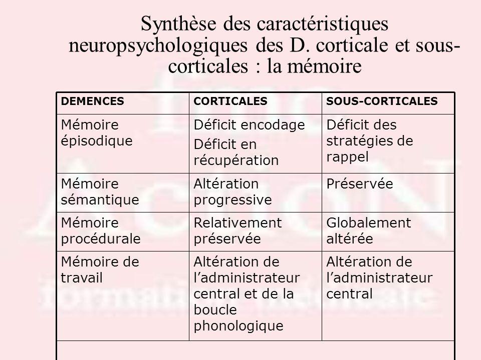 Drs S.LOTTON & R.THIRION Synthèse des caractéristiques neuropsychologiques des D. corticale et sous-corticales : la mémoire.