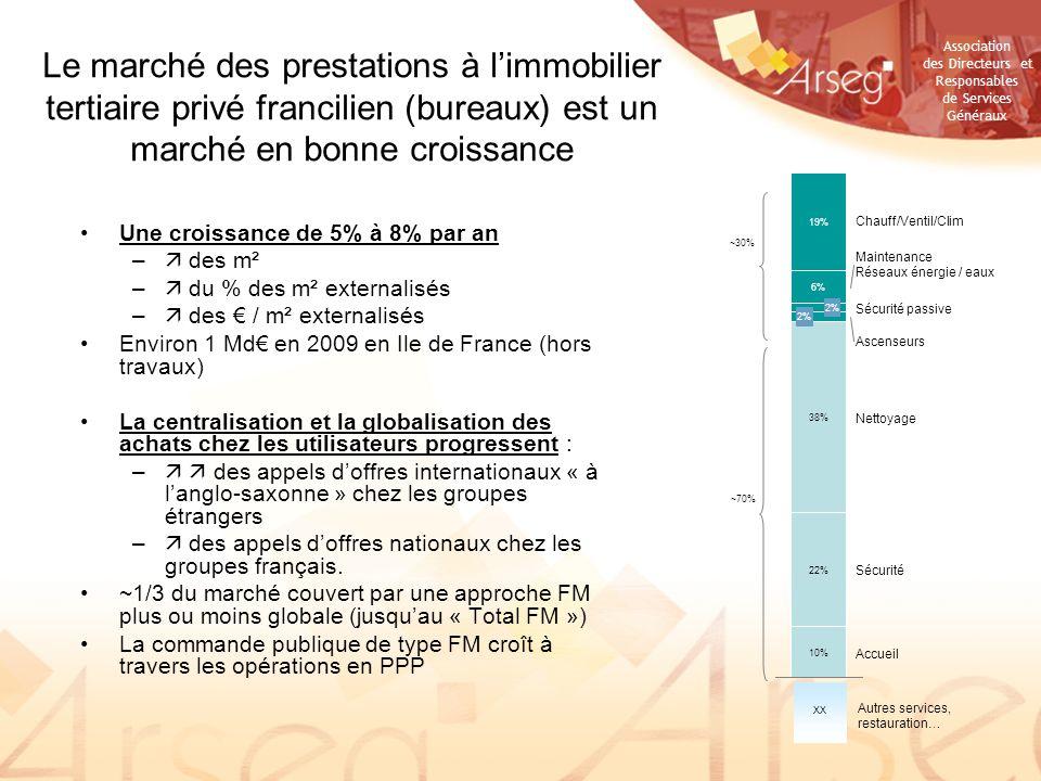 Le marché des prestations à l'immobilier tertiaire privé francilien (bureaux) est un marché en bonne croissance