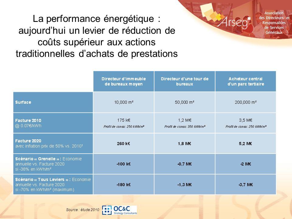 La performance énergétique : aujourd'hui un levier de réduction de coûts supérieur aux actions traditionnelles d'achats de prestations