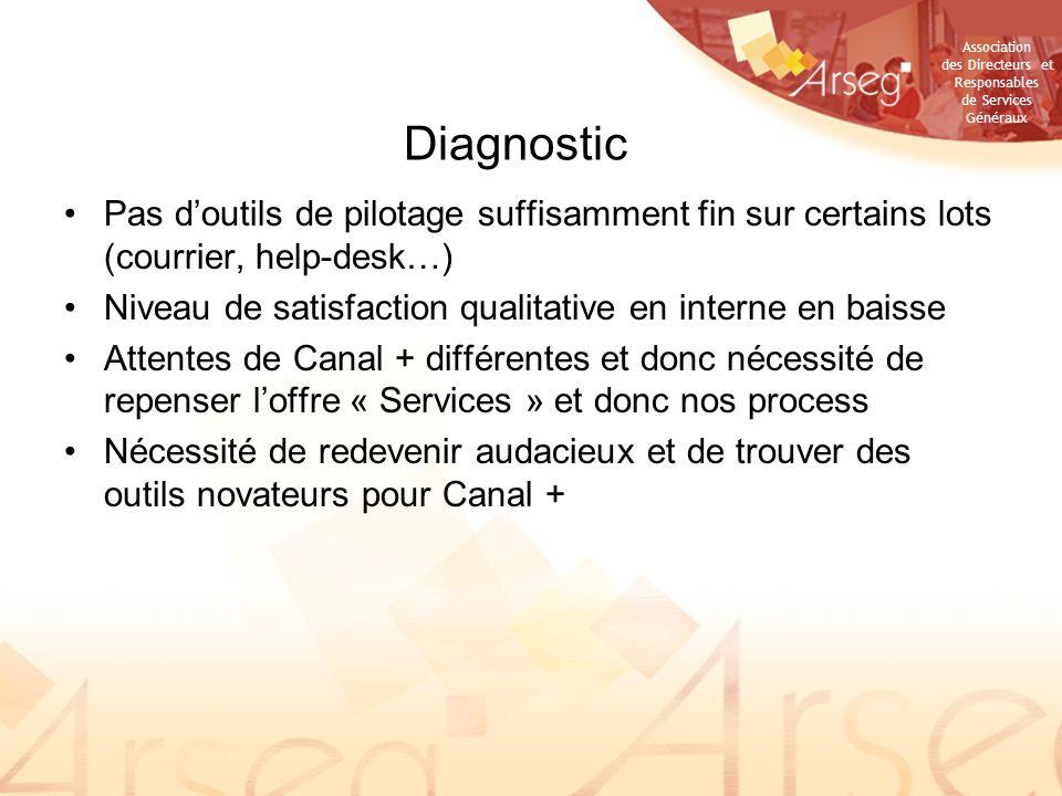 Diagnostic Pas d'outils de pilotage suffisamment fin sur certains lots (courrier, help-desk…)