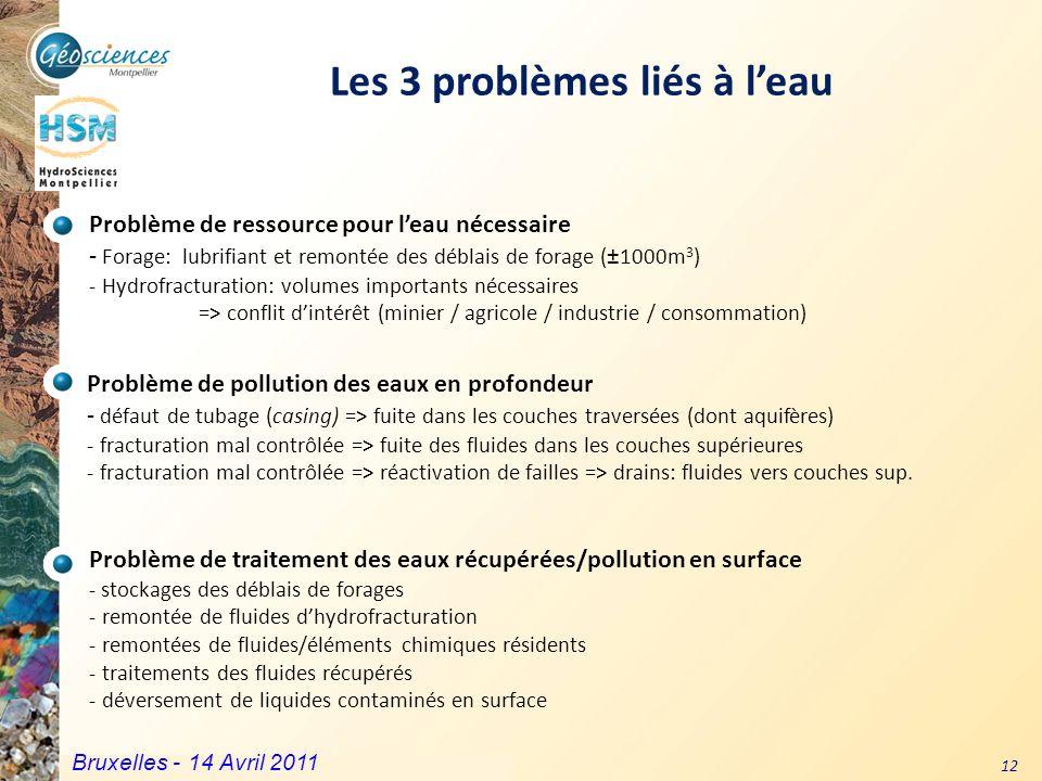 Les 3 problèmes liés à l'eau