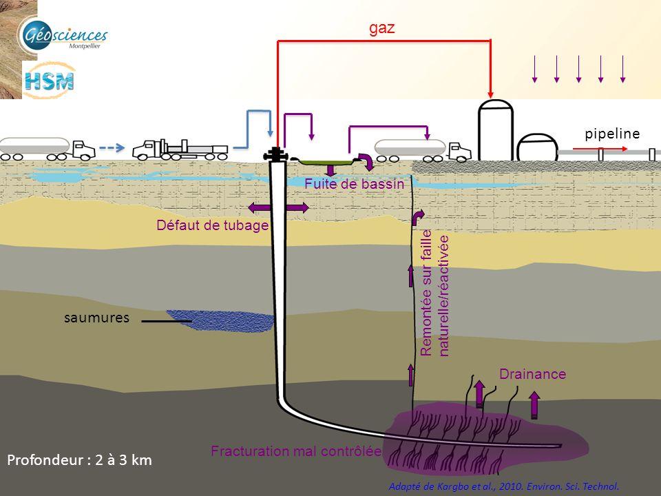 gaz pipeline saumures Profondeur : 2 à 3 km Fuite de bassin