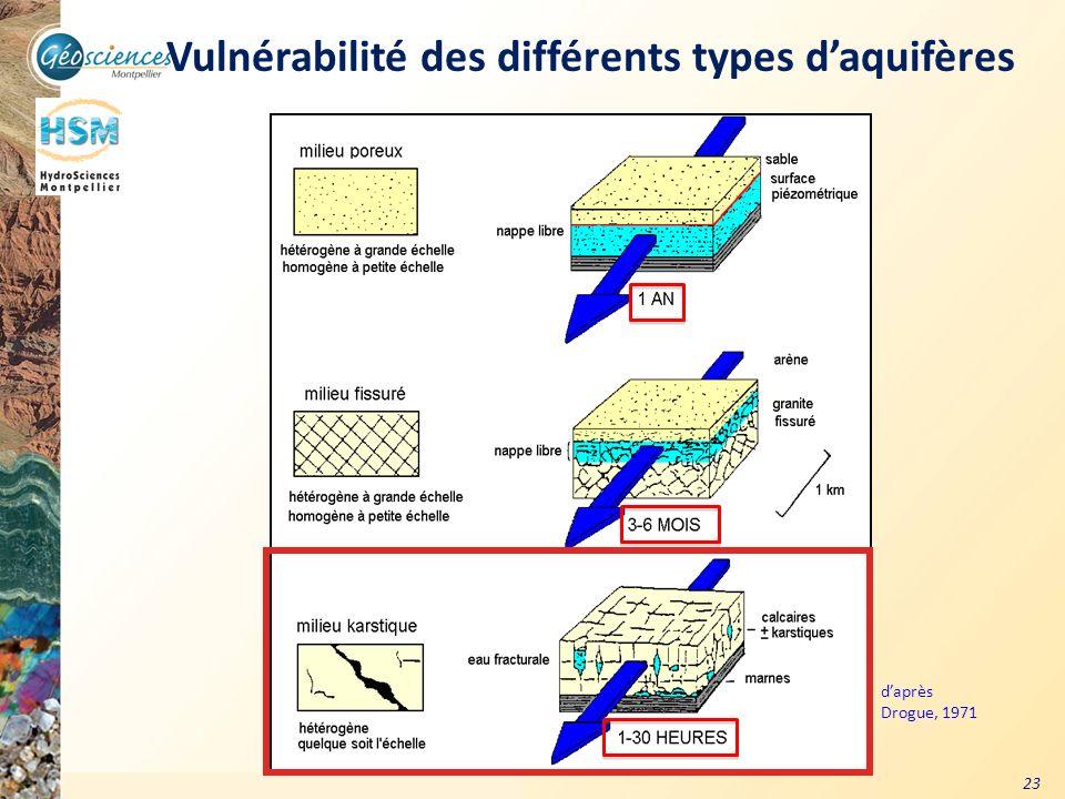 Vulnérabilité des différents types d'aquifères