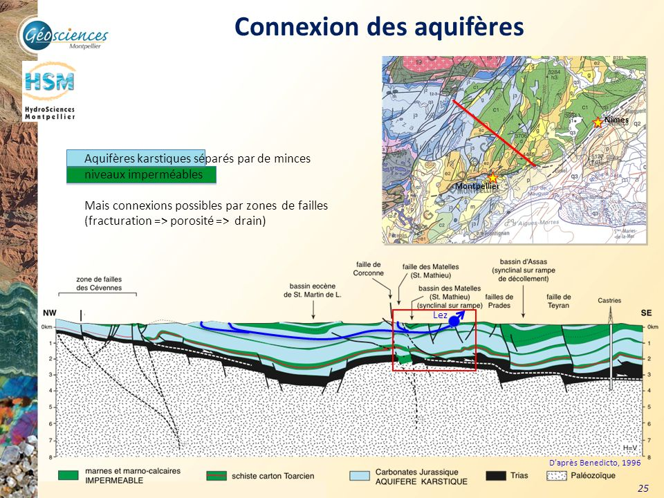 Connexion des aquifères